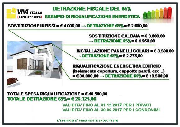 Detrazione fiscale 65 per cento 2017 vivitalia for Detrazione zanzariere 2017